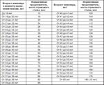 Как перевести пенсию пенсионеру получившему вид на жительство в россии из узбекистана