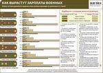 Пенсия по инвалидности ульяновск